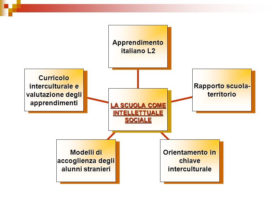 LA SCUOLA COME INTELLETTUALE SOCIALE Apprendimento italiano L2 Rapporto scuola-territorio Orientamento in chiave interculturale Modelli di accoglienza degli alunni stranieri Curricolo interculturale e valutazione degli apprendimenti