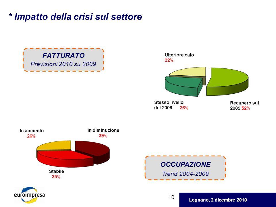 Legnano, 2 dicembre 2010 10 * Impatto della crisi sul settore FATTURATO Previsioni 2010 su 2009 OCCUPAZIONE Trend 2004-2009