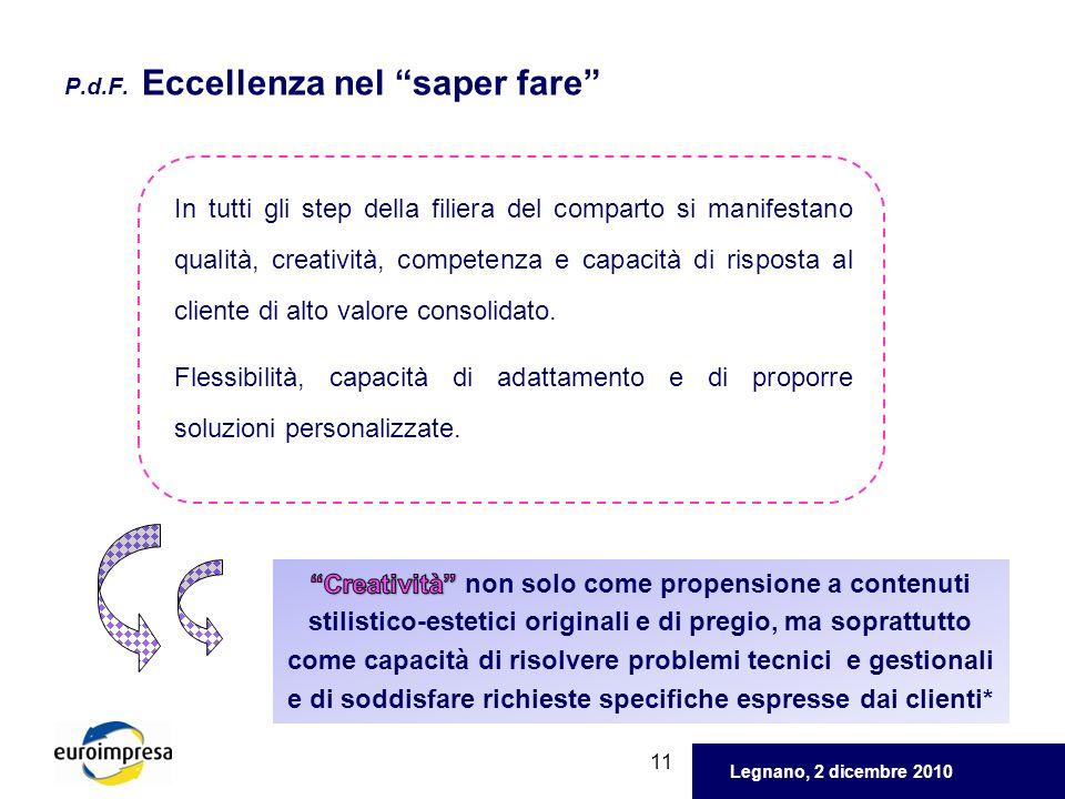 Legnano, 2 dicembre 2010 11 P.d.F. Eccellenza nel saper fare In tutti gli step della filiera del comparto si manifestano qualità, creatività, competen