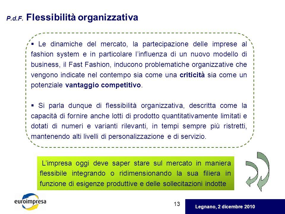 Legnano, 2 dicembre 2010 13 P.d.F. Flessibilità organizzativa Le dinamiche del mercato, la partecipazione delle imprese al fashion system e in partico