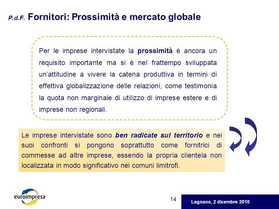 Legnano, 2 dicembre 2010 14 P.d.F. Fornitori: Prossimità e mercato globale Per le imprese intervistate la prossimità è ancora un requisito importante