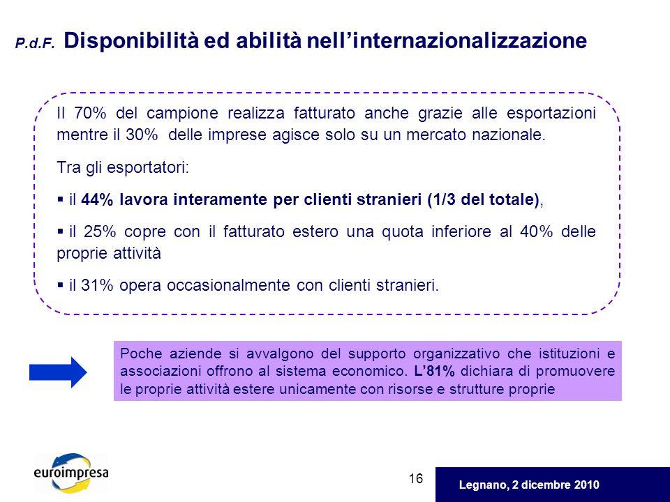 Legnano, 2 dicembre 2010 16 P.d.F. Disponibilità ed abilità nellinternazionalizzazione Il 70% del campione realizza fatturato anche grazie alle esport