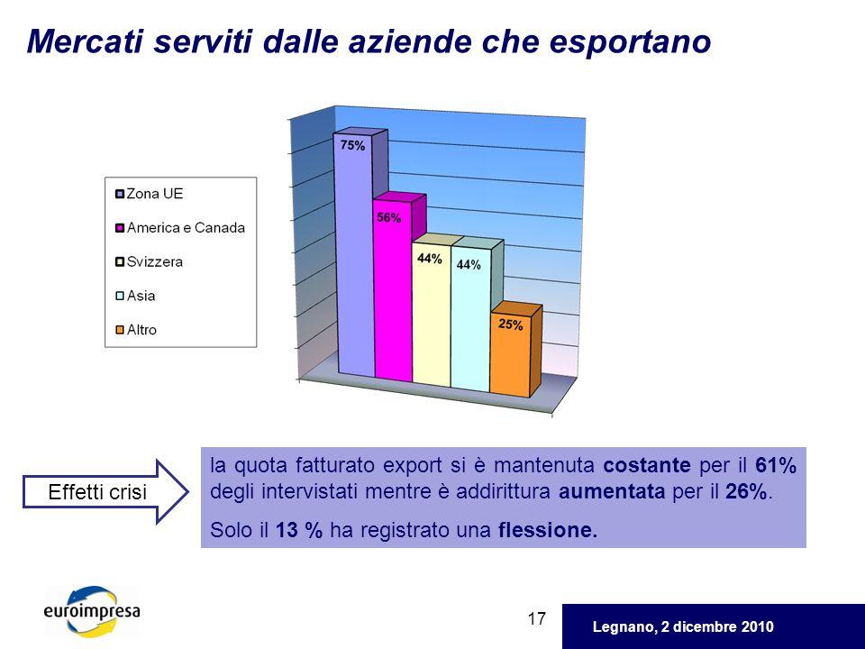 Legnano, 2 dicembre 2010 17 Mercati serviti dalle aziende che esportano la quota fatturato export si è mantenuta costante per il 61% degli intervistat