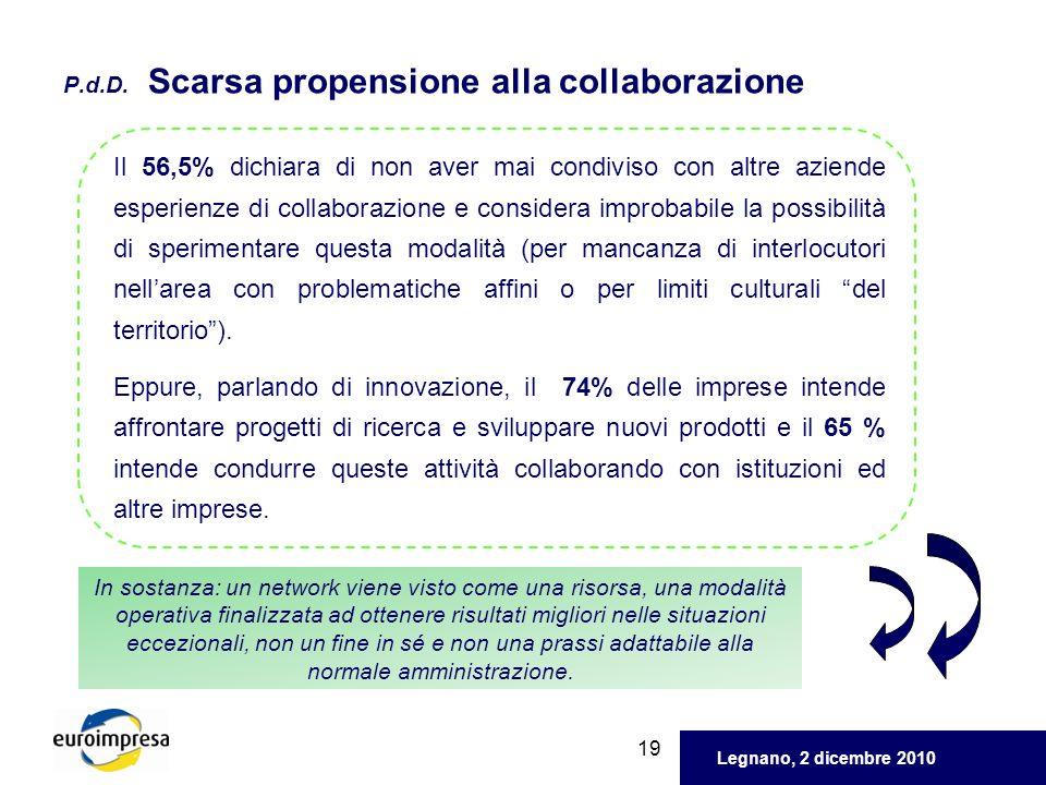 Legnano, 2 dicembre 2010 19 P.d.D. Scarsa propensione alla collaborazione Il 56,5% dichiara di non aver mai condiviso con altre aziende esperienze di