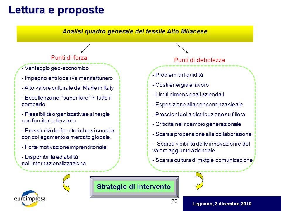 Legnano, 2 dicembre 2010 20 Lettura e proposte Analisi quadro generale del tessile Alto Milanese Strategie di intervento Punti di forza Punti di debol