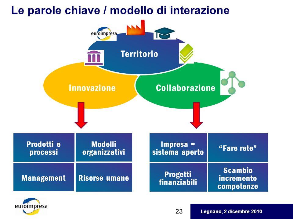 Legnano, 2 dicembre 2010 InnovazioneCollaborazione Territorio Prodotti e processi Modelli organizzativi Management Risorse umane Le parole chiave / mo