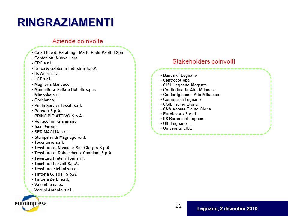 Legnano, 2 dicembre 2010 22 RINGRAZIAMENTI Aziende coinvolte Stakeholders coinvolti Calzif icio di Parabiago Mario Rede Paolini Spa Confezioni Nuova L