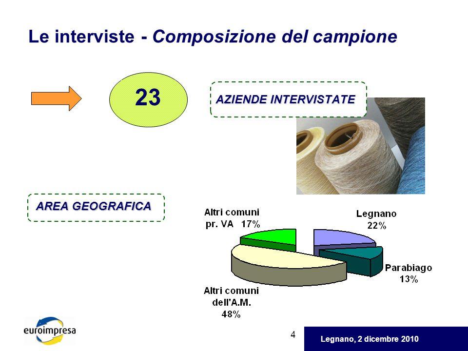 Legnano, 2 dicembre 2010 5 Le interviste - Composizione del campione NUMERO ADDETTI TIPOLOGIA PRODUTTIVA