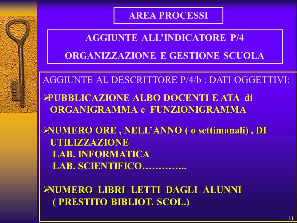11 AREA PROCESSI AGGIUNTE ALLINDICATORE P/4 ORGANIZZAZIONE E GESTIONE SCUOLA AGGIUNTE AL DESCRITTORE P/4/b : DATI OGGETTIVI: PUBBLICAZIONE ALBO DOCENTI E ATA di ORGANIGRAMMAFUNZIONIGRAMMA ORGANIGRAMMA e FUNZIONIGRAMMA NUMERO ORE, NELLANNO ( o settimanali), DI NUMERO ORE, NELLANNO ( o settimanali), DI UTILIZZAZIONE UTILIZZAZIONE LAB.
