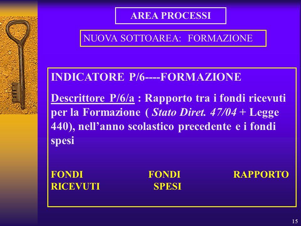 15 AREA PROCESSI NUOVA SOTTOAREA: FORMAZIONE INDICATORE P/6----FORMAZIONE Descrittore P/6/a : Rapporto tra i fondi ricevuti per la Formazione ( Stato Diret.