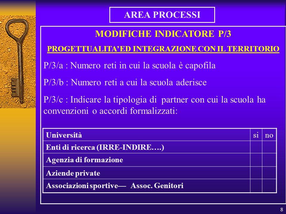 8 AREA PROCESSI MODIFICHE INDICATORE P/3 PROGETTUALITA ED INTEGRAZIONE CON IL TERRITORIO P/3/a : Numero reti in cui la scuola è capofila P/3/b : Numero reti a cui la scuola aderisce P/3/c : Indicare la tipologia di partner con cui la scuola ha convenzioni o accordi formalizzati: Universitàsino Enti di ricerca (IRRE-INDIRE….) Agenzia di formazione Aziende private Associazioni sportive Assoc.