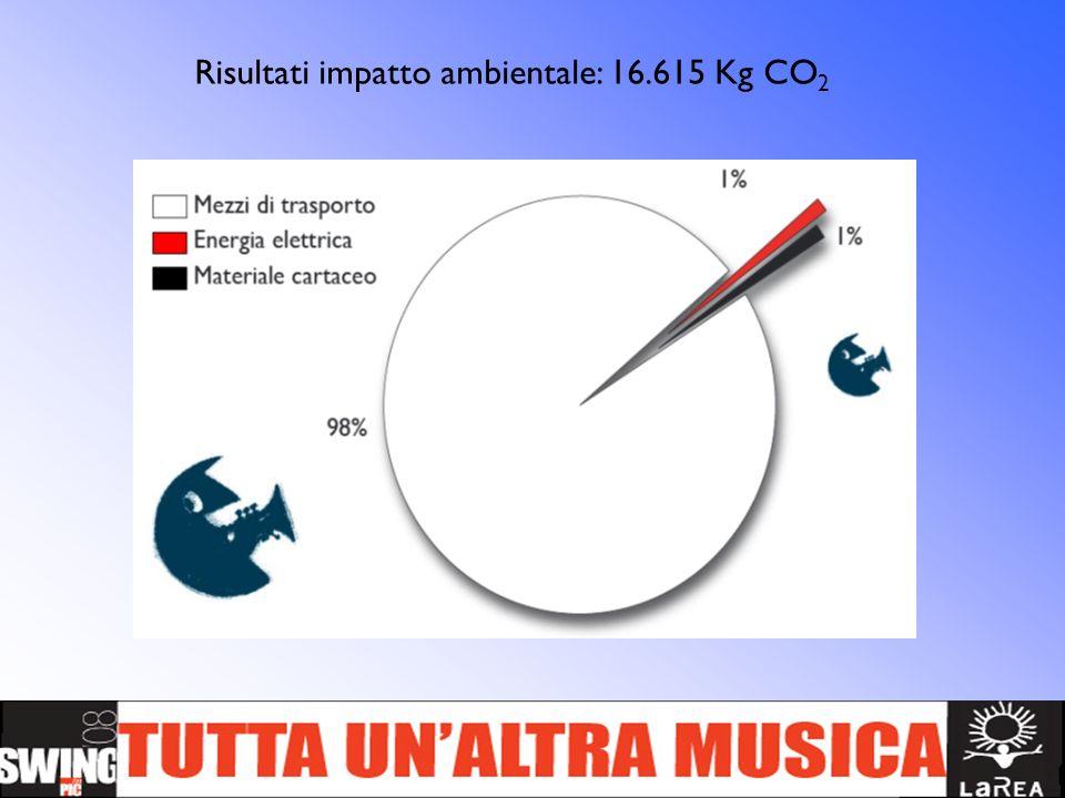 Risultati impatto ambientale: 16.615 Kg CO 2