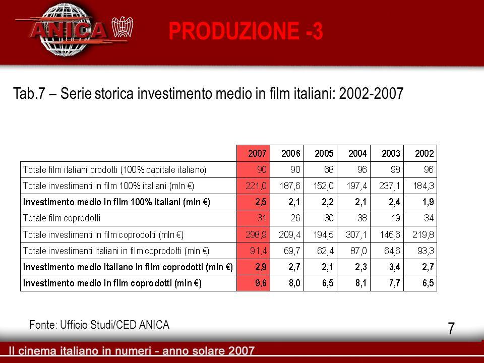 PRODUZIONE -3 Tab.7 – Serie storica investimento medio in film italiani: 2002-2007 Fonte: Ufficio Studi/CED ANICA 7