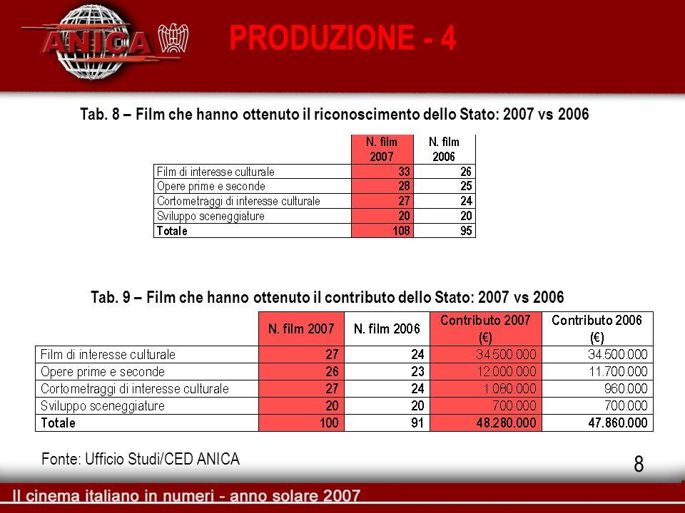 PRODUZIONE - 4 Tab. 9 – Film che hanno ottenuto il contributo dello Stato: 2007 vs 2006 Fonte: Ufficio Studi/CED ANICA Tab. 8 – Film che hanno ottenut