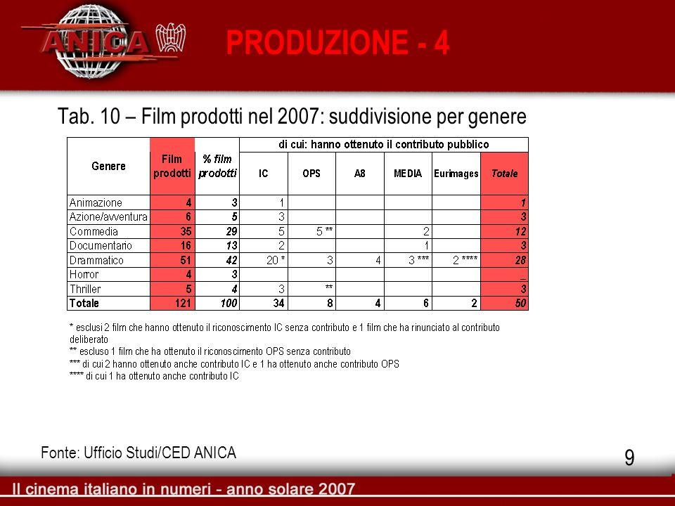 Tab. 10 – Film prodotti nel 2007: suddivisione per genere PRODUZIONE - 4 Fonte: Ufficio Studi/CED ANICA 9