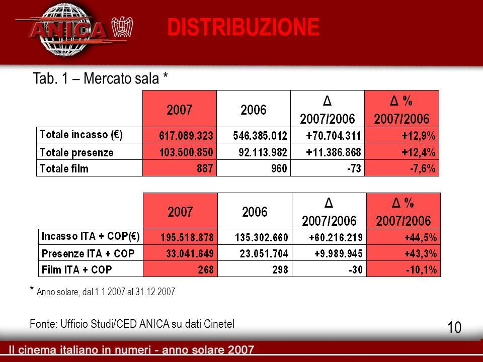 DISTRIBUZIONE Tab. 1 – Mercato sala * Fonte: Ufficio Studi/CED ANICA su dati Cinetel * Anno solare, dal 1.1.2007 al 31.12.2007 10