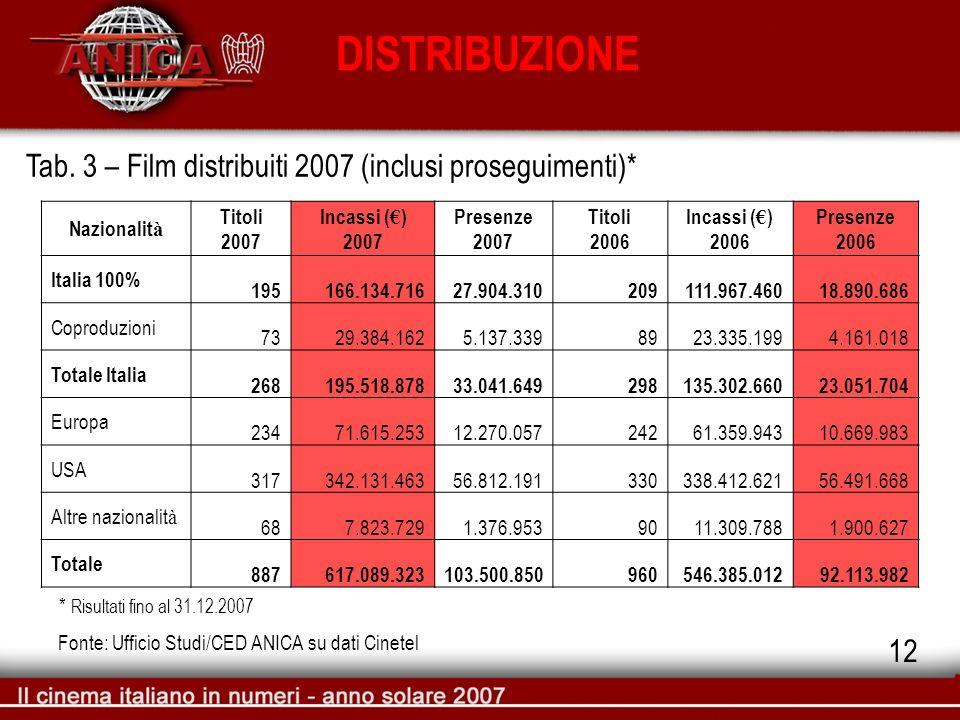 DISTRIBUZIONE Tab. 3 – Film distribuiti 2007 (inclusi proseguimenti)* Fonte: Ufficio Studi/CED ANICA su dati Cinetel 12 * Risultati fino al 31.12.2007