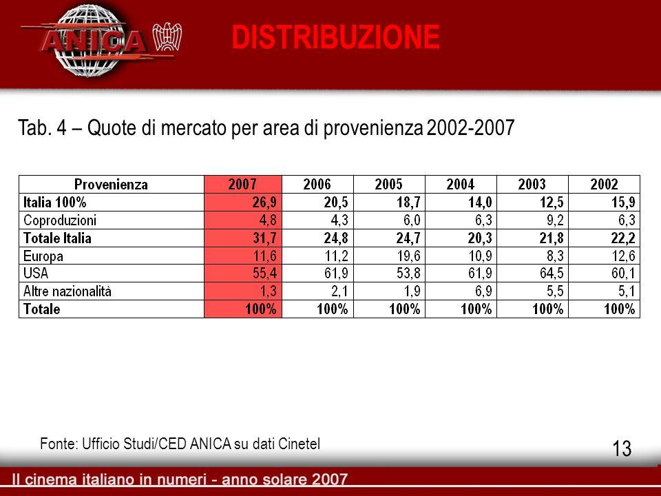 DISTRIBUZIONE Tab. 4 – Quote di mercato per area di provenienza 2002-2007 Fonte: Ufficio Studi/CED ANICA su dati Cinetel 13