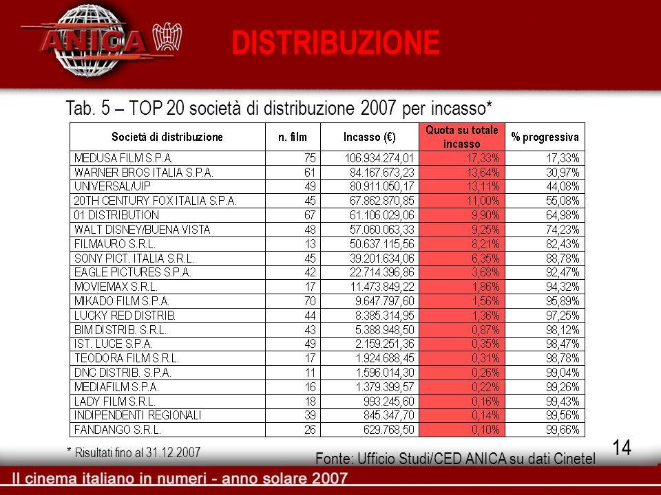 DISTRIBUZIONE Tab. 5 – TOP 20 società di distribuzione 2007 per incasso* Fonte: Ufficio Studi/CED ANICA su dati Cinetel 14 * Risultati fino al 31.12.2