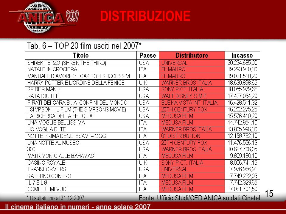 DISTRIBUZIONE Tab. 6 – TOP 20 film usciti nel 2007* Fonte: Ufficio Studi/CED ANICA su dati Cinetel 15 * Risultati fino al 31.12.2007