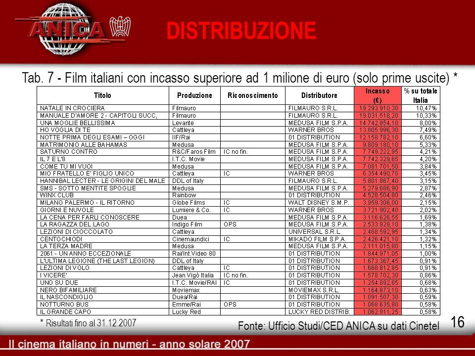 DISTRIBUZIONE Tab. 7 - Film italiani con incasso superiore ad 1 milione di euro (solo prime uscite) * Fonte: Ufficio Studi/CED ANICA su dati Cinetel *