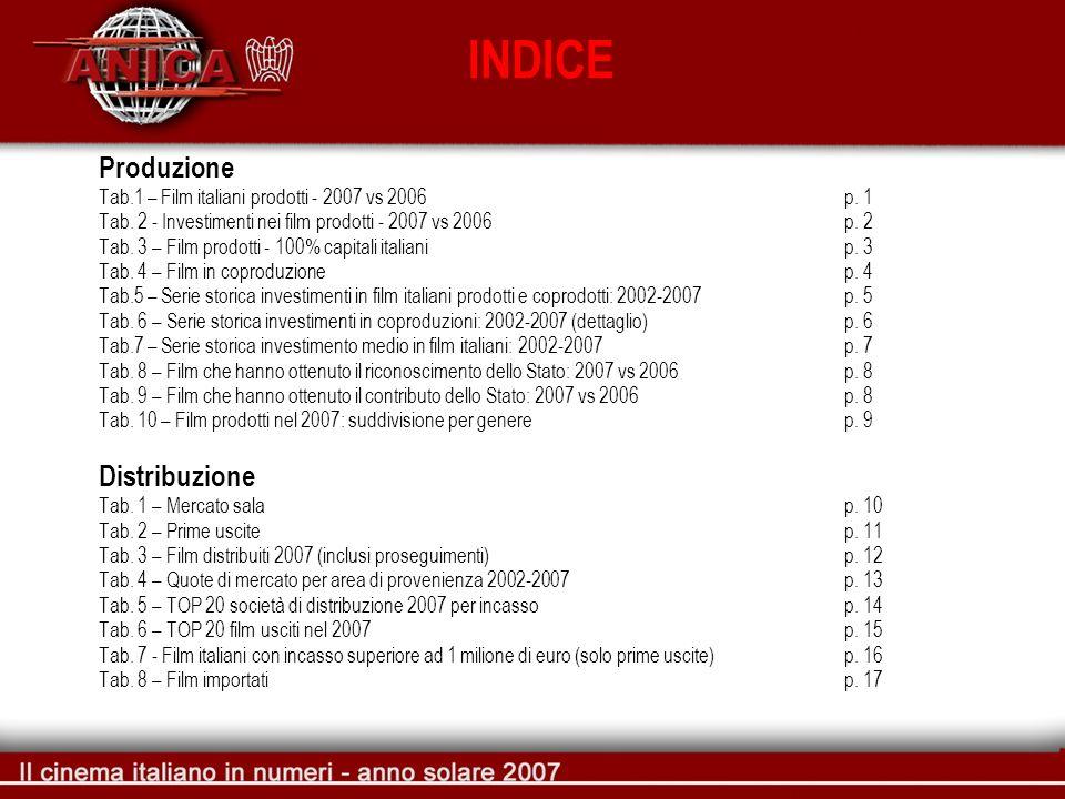 Produzione Tab.1 – Film italiani prodotti - 2007 vs 2006 p. 1 Tab. 2 - Investimenti nei film prodotti - 2007 vs 2006p. 2 Tab. 3 – Film prodotti - 100%