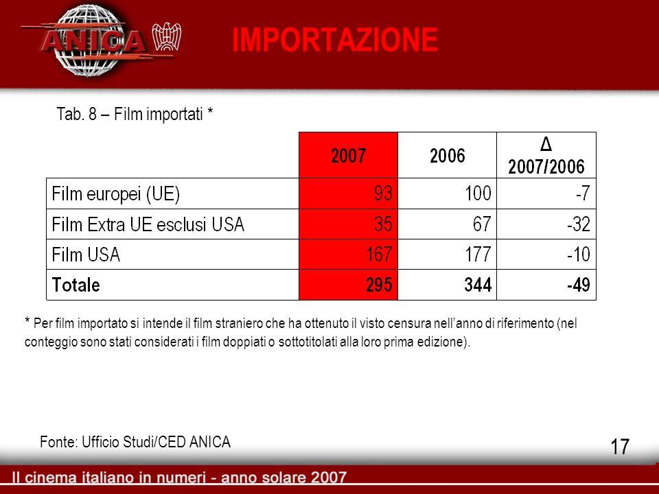 IMPORTAZIONE Tab. 8 – Film importati * Fonte: Ufficio Studi/CED ANICA * Per film importato si intende il film straniero che ha ottenuto il visto censu