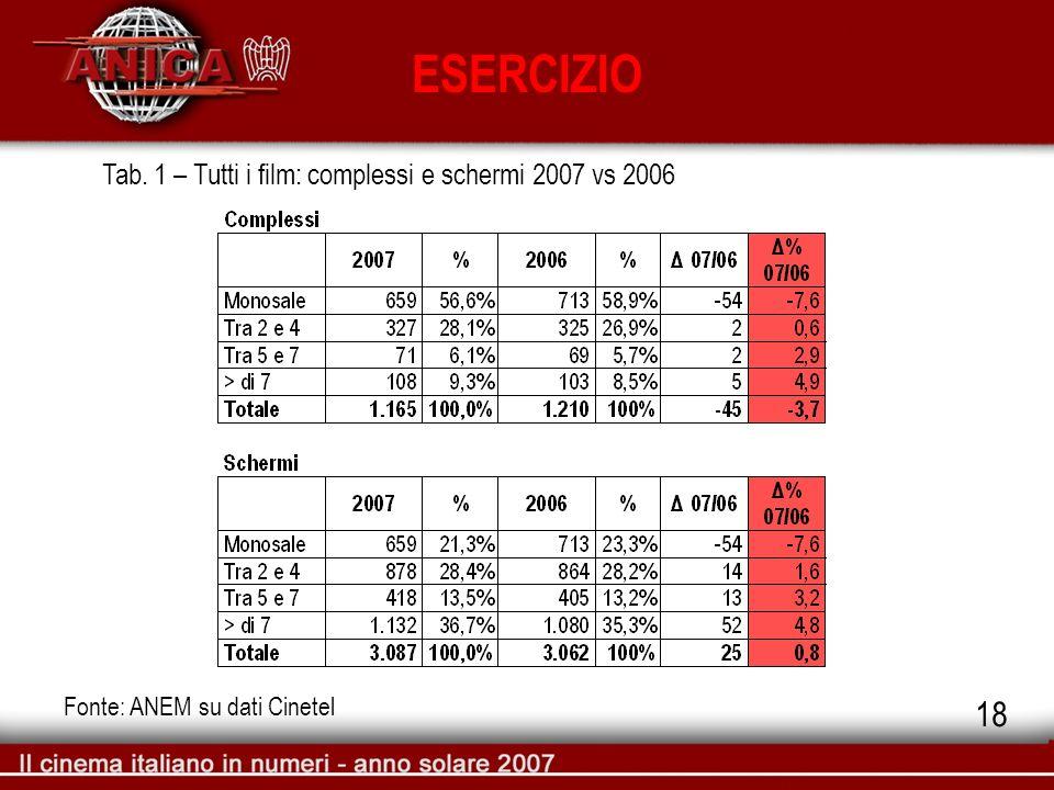 ESERCIZIO Fonte: ANEM su dati Cinetel Tab. 1 – Tutti i film: complessi e schermi 2007 vs 2006 18