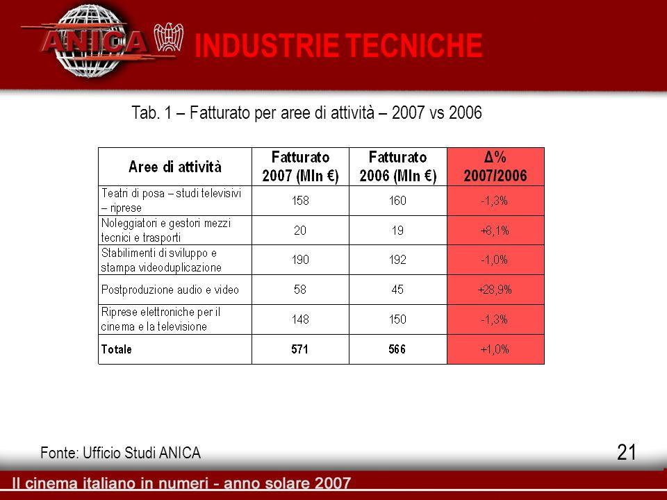 INDUSTRIE TECNICHE Fonte: Ufficio Studi ANICA 21 Tab. 1 – Fatturato per aree di attività – 2007 vs 2006