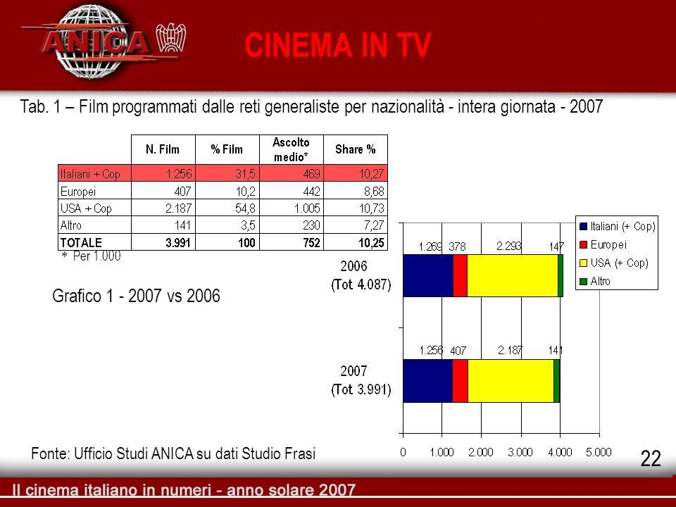 Tab. 1 – Film programmati dalle reti generaliste per nazionalità - intera giornata - 2007 Fonte: Ufficio Studi ANICA su dati Studio Frasi CINEMA IN TV