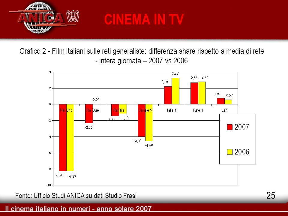 CINEMA IN TV Grafico 2 - Film Italiani sulle reti generaliste: differenza share rispetto a media di rete - intera giornata – 2007 vs 2006 Fonte: Uffic