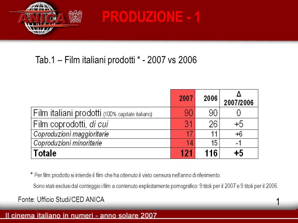 PRODUZIONE - 1 Tab.1 – Film italiani prodotti * - 2007 vs 2006 Fonte: Ufficio Studi/CED ANICA * Per film prodotto si intende il film che ha ottenuto i