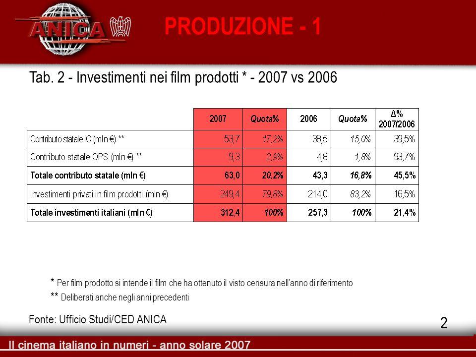 PRODUZIONE - 1 Fonte: Ufficio Studi/CED ANICA Tab. 2 - Investimenti nei film prodotti * - 2007 vs 2006 * Per film prodotto si intende il film che ha o
