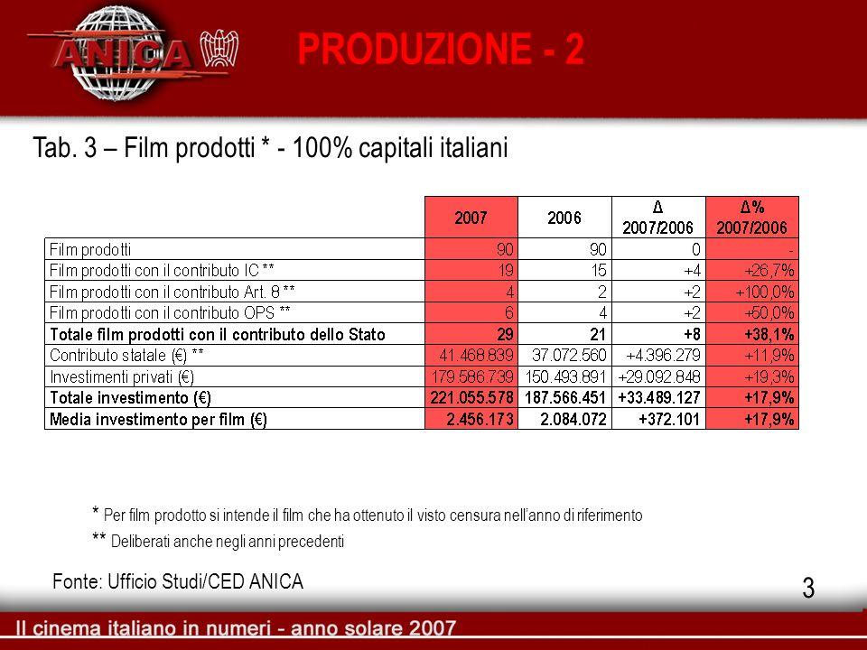 PRODUZIONE - 2 Fonte: Ufficio Studi/CED ANICA Tab. 3 – Film prodotti * - 100% capitali italiani * Per film prodotto si intende il film che ha ottenuto