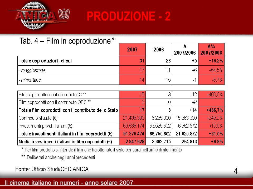 PRODUZIONE - 2 Fonte: Ufficio Studi/CED ANICA Tab. 4 – Film in coproduzione * * Per film prodotto si intende il film che ha ottenuto il visto censura