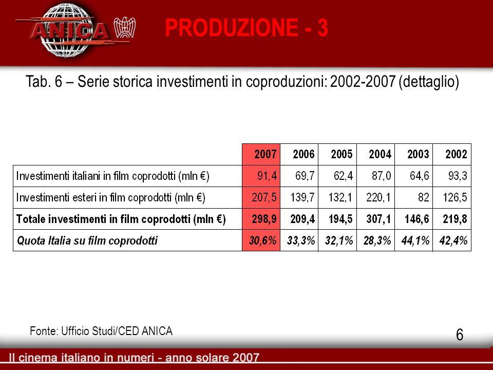 PRODUZIONE - 3 Tab. 6 – Serie storica investimenti in coproduzioni: 2002-2007 (dettaglio) Fonte: Ufficio Studi/CED ANICA 6