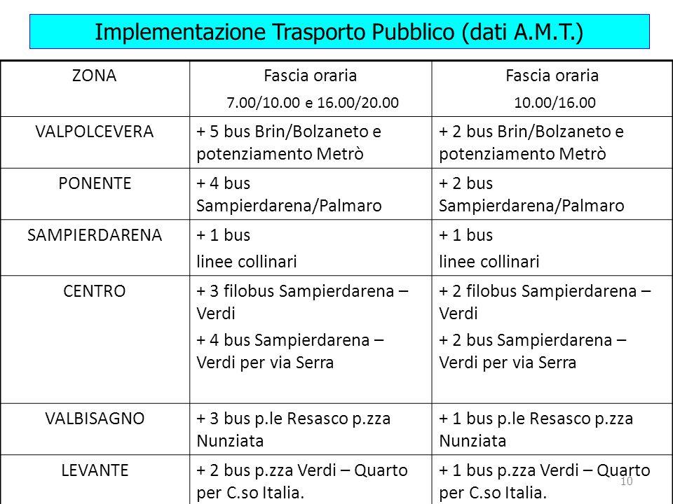 10 Implementazione Trasporto Pubblico (dati A.M.T.) ZONAFascia oraria 7.00/10.00 e 16.00/20.00 Fascia oraria 10.00/16.00 VALPOLCEVERA+ 5 bus Brin/Bolzaneto e potenziamento Metrò + 2 bus Brin/Bolzaneto e potenziamento Metrò PONENTE+ 4 bus Sampierdarena/Palmaro + 2 bus Sampierdarena/Palmaro SAMPIERDARENA+ 1 bus linee collinari + 1 bus linee collinari CENTRO+ 3 filobus Sampierdarena – Verdi + 4 bus Sampierdarena – Verdi per via Serra + 2 filobus Sampierdarena – Verdi + 2 bus Sampierdarena – Verdi per via Serra VALBISAGNO+ 3 bus p.le Resasco p.zza Nunziata + 1 bus p.le Resasco p.zza Nunziata LEVANTE+ 2 bus p.zza Verdi – Quarto per C.so Italia.