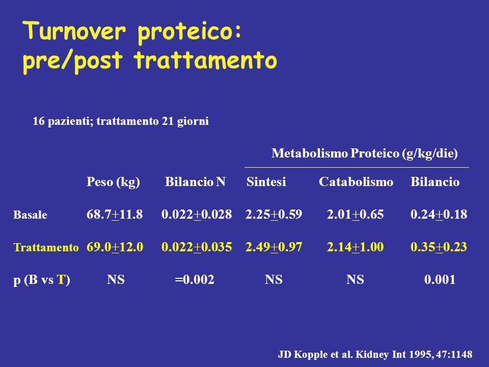 Turnover proteico: pre/post trattamento Peso (kg) Bilancio N SintesiCatabolismoBilancio Basale 68.7+11.80.022+0.0282.25+0.592.01+0.650.24+0.18 Trattam