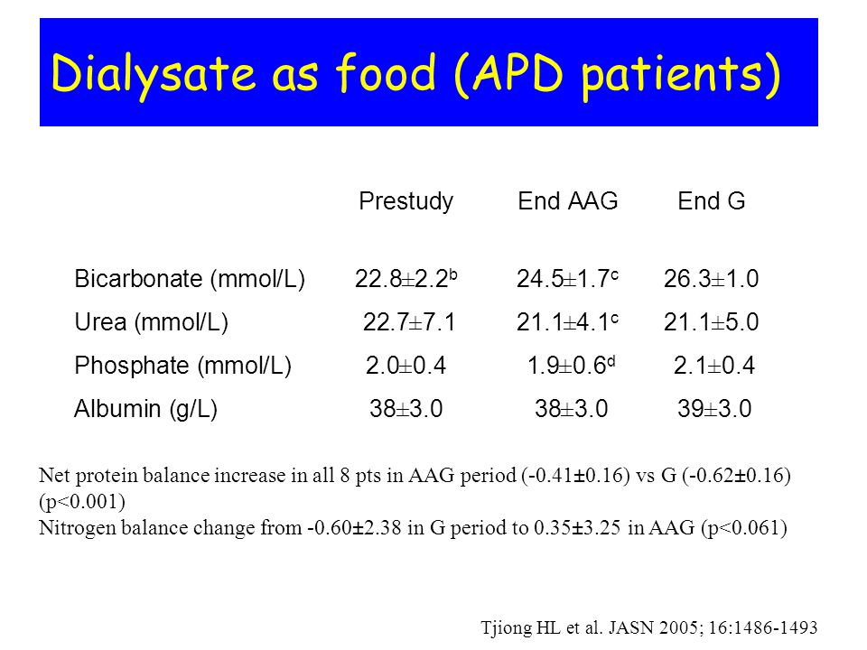 Dialysate as food (APD patients) PrestudyEnd AAGEnd G Bicarbonate (mmol/L)22.8±2.2 b 24.5±1.7 c 26.3±1.0 Urea (mmol/L) 22.7±7.121.1±4.1 c 21.1±5.0 Pho