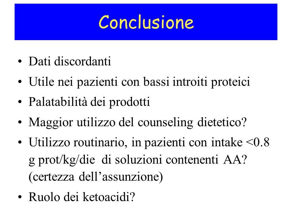 Conclusione Dati discordanti Utile nei pazienti con bassi introiti proteici Palatabilità dei prodotti Maggior utilizzo del counseling dietetico? Utili