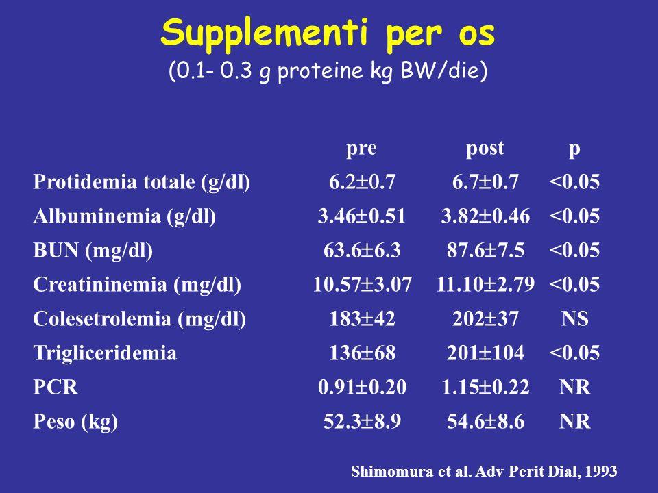 Supplementi per os (0.1- 0.3 g proteine kg BW/die) prepostp Protidemia totale (g/dl)6..76.7 0.7<0.05 Albuminemia (g/dl)3.46 0.513.82 0.46<0.05 BUN (mg