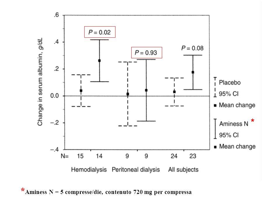 Conclusione Dati discordanti Utile nei pazienti con bassi introiti proteici Palatabilità dei prodotti Maggior utilizzo del counseling dietetico.