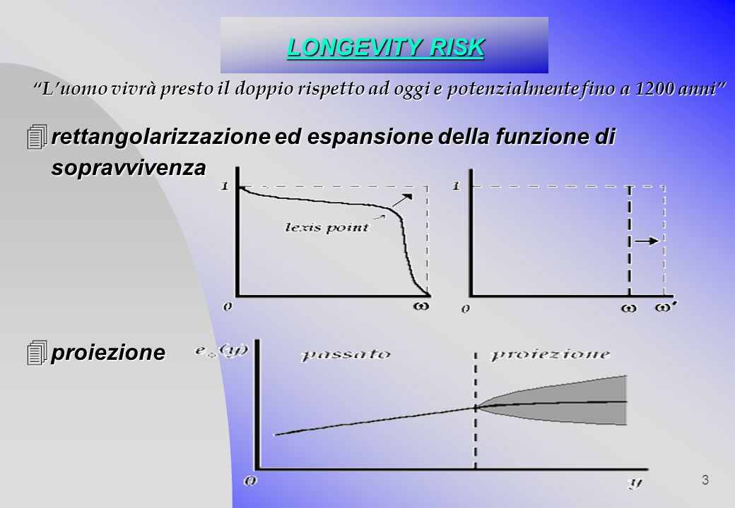 3 LONGEVITY RISK 4 rettangolarizzazione 4 rettangolarizzazione ed espansione della funzione di sopravvivenza 4 proiezione Luomo vivrà presto il doppio rispetto ad oggi e potenzialmente fino a 1200 anni