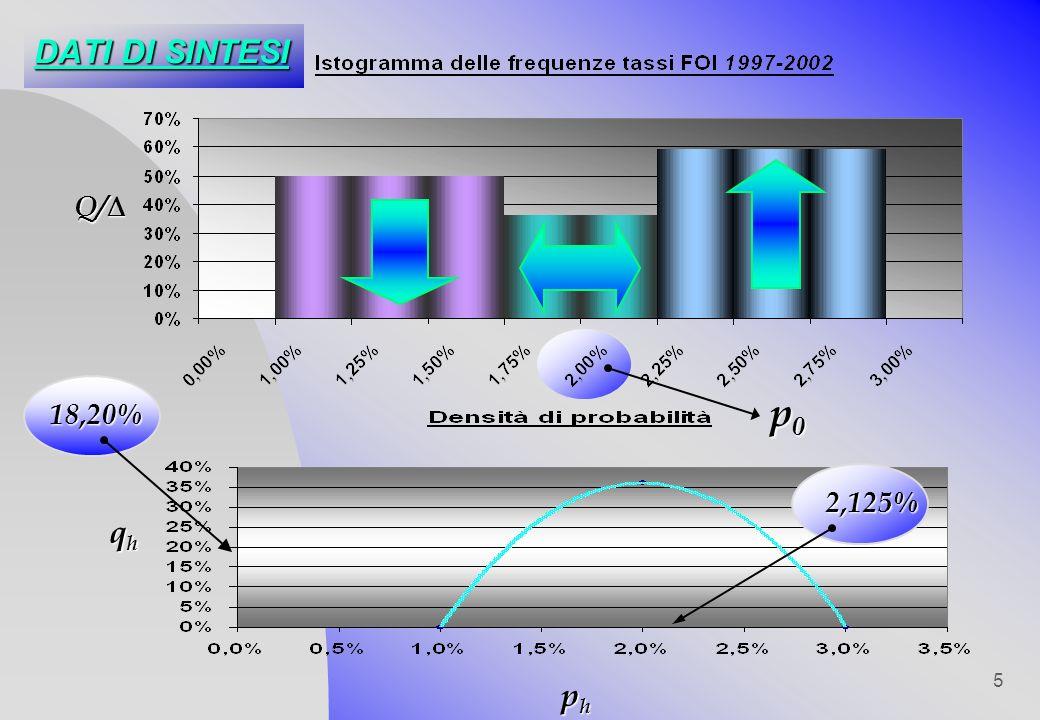 5 DATI DI SINTESI p0p0p0p0 phphphph qhqhqhqh 2,125% 18,20% Q/ Q/