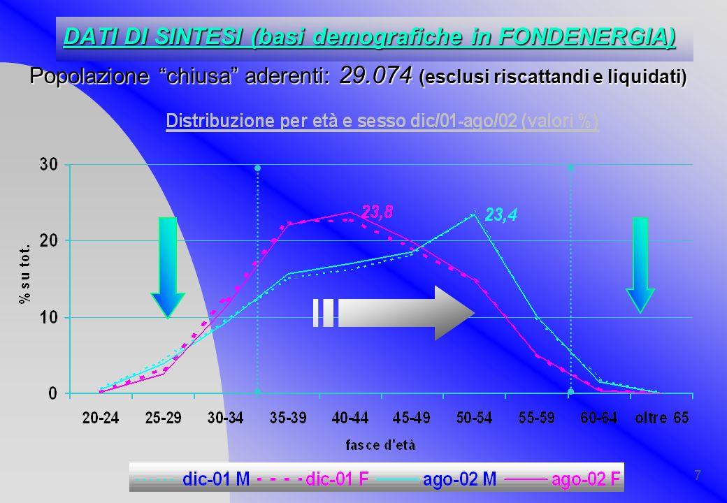 7 Popolazione chiusa aderenti: 29.074 (esclusi riscattandi e liquidati) DATI DI SINTESI (basi demografiche in FONDENERGIA)