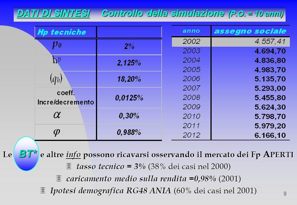 9 Le BT* e altre info possono ricavarsi osservando il mercato dei Fp A PERTI 3 tasso tecnico = 3% (38% dei casi nel 2000) 3 caricamento medio sulla rendita =0,98% (2001) 3 Ipotesi demografica RG48 ANIA (60% dei casi nel 2001) DATI DI SINTESI Controllo della simulazione (P.O.