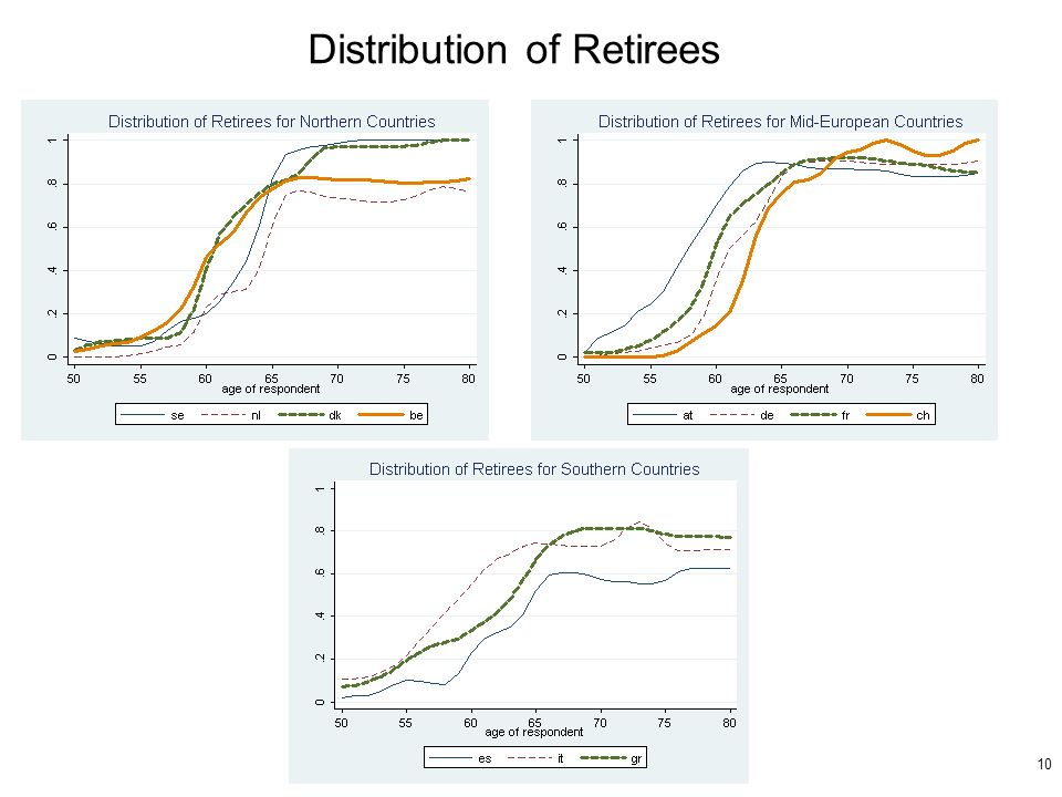 10 Distribution of Retirees