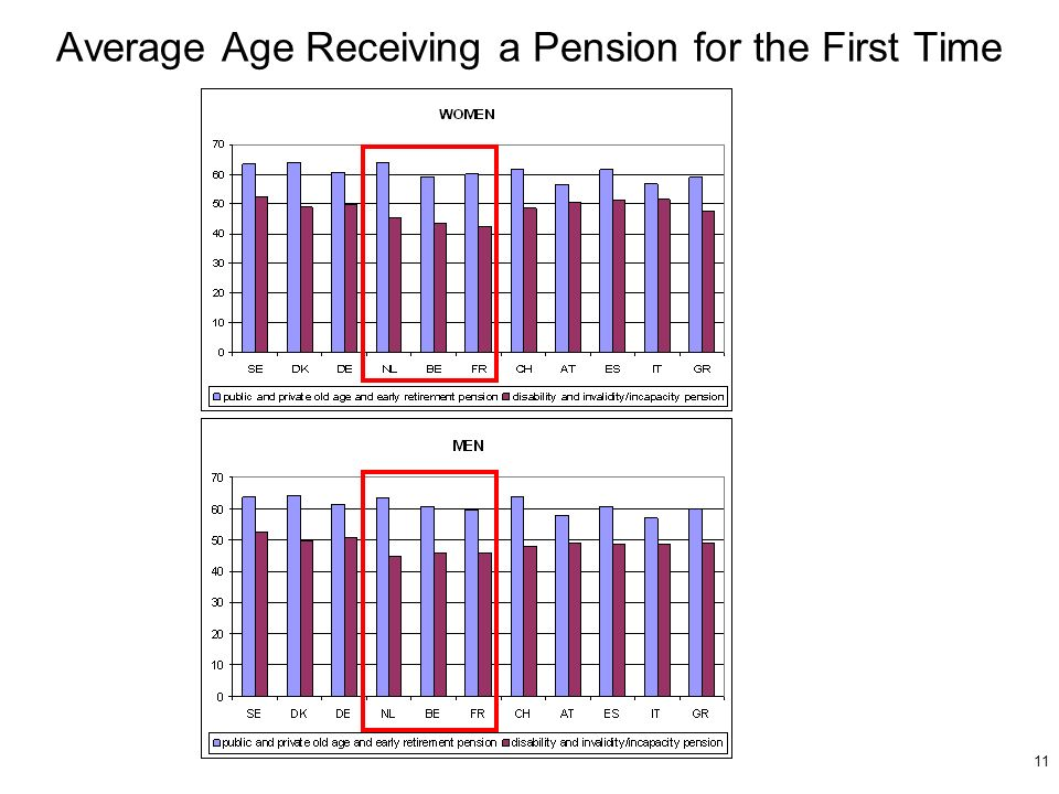11 Average Age Receiving a Pension for the First Time