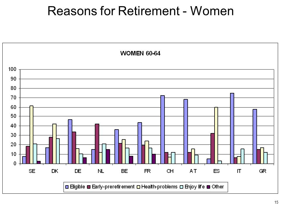 15 Reasons for Retirement - Women
