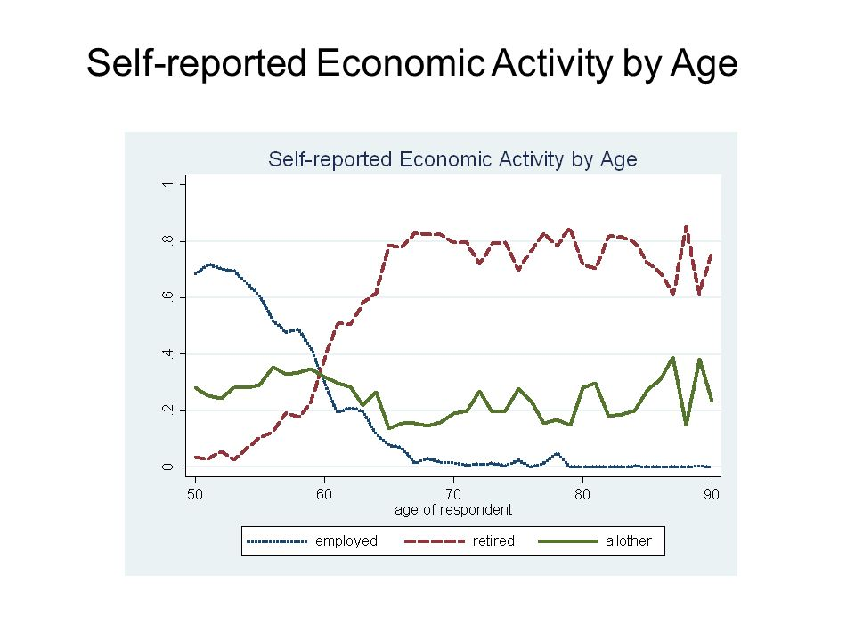 Self-reported Economic Activity by Age